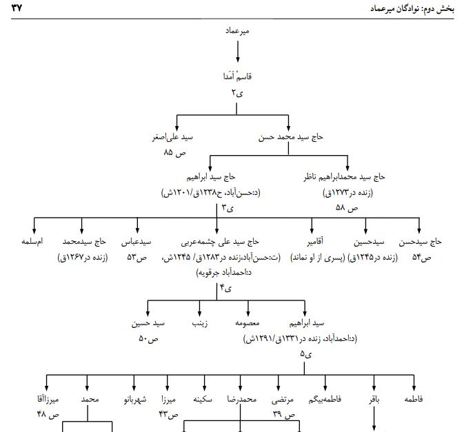 شاخه ای از سادات طباطبایی ص 37